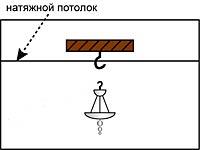 Схема монтажа потолочной люстры в натяжной потолок.  Для установки подвесной люстры на крючке, в натяжном потолке...